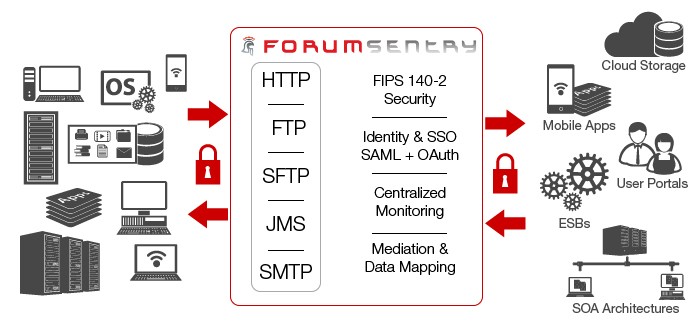 Forum Sentry API Gateway