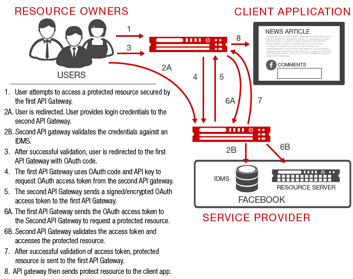 OAuth with API Gateway