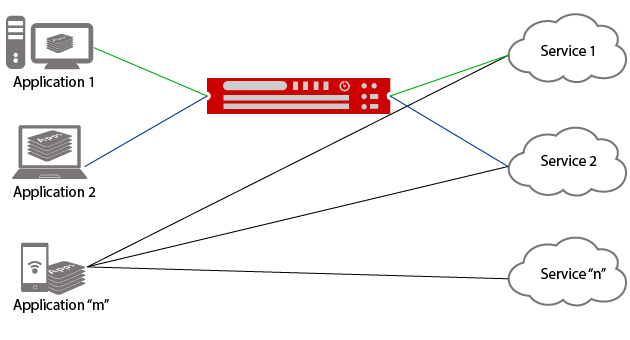 Hybrid-API-Security-final