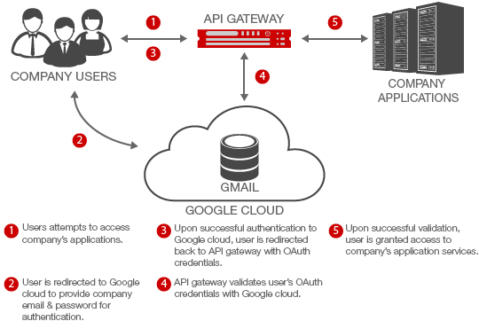 OAuth-Diagram-with-gateway