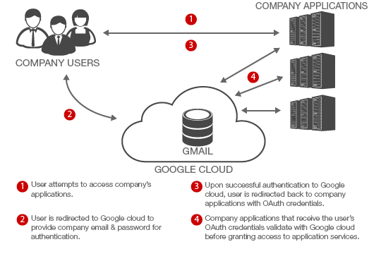 How To Use Oauth For Enterprise Identity Management