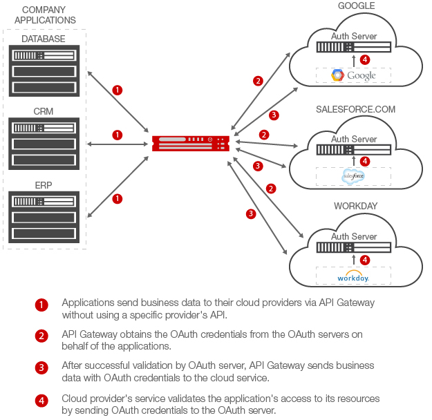 OAuth-Cloud-Diagram-with-Gateway