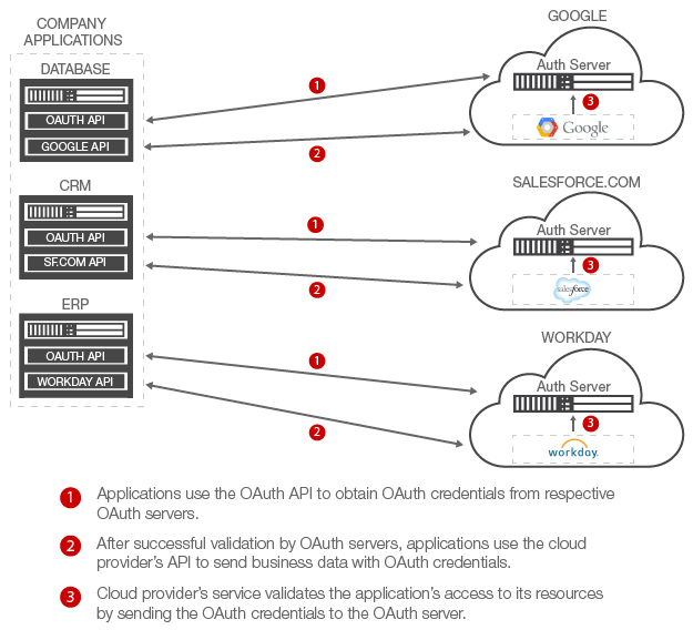 OAuth-Cloud-Diagram-without-Gateway